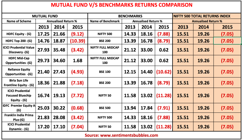 Mutual Fund v/s Benchmarks 2