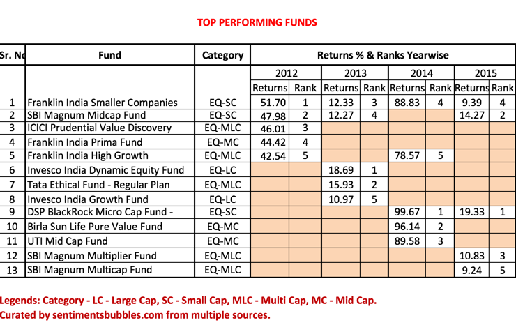 How to Select a Mutual Fund Scheme - 3