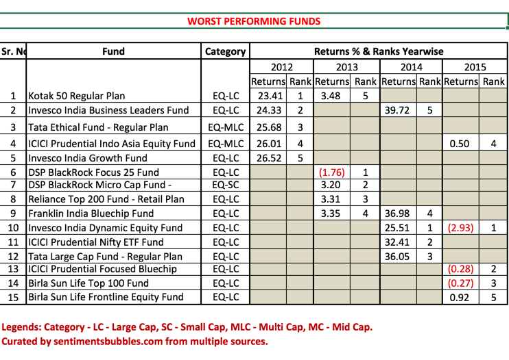 How to Select a Mutual Fund Scheme - 6