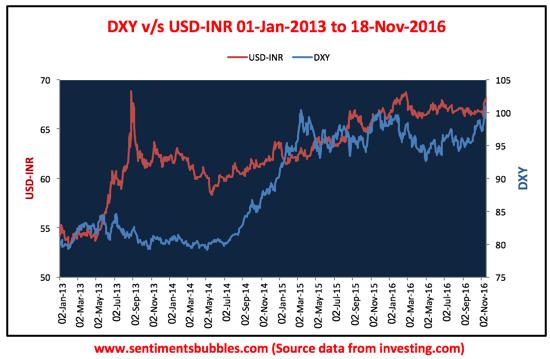 DXY v/s USD-INR: 01 January 2013 to 18 November 2016