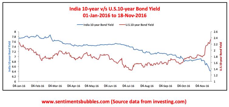 Bond Yields US v/s India