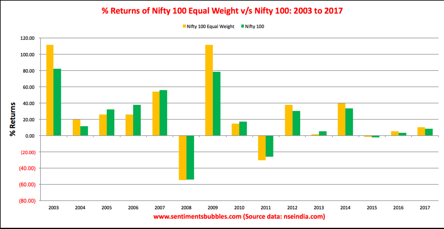 Nifty100 Equal Weight v/s Nifty 100