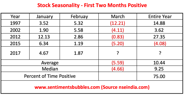 First Two Months Positive