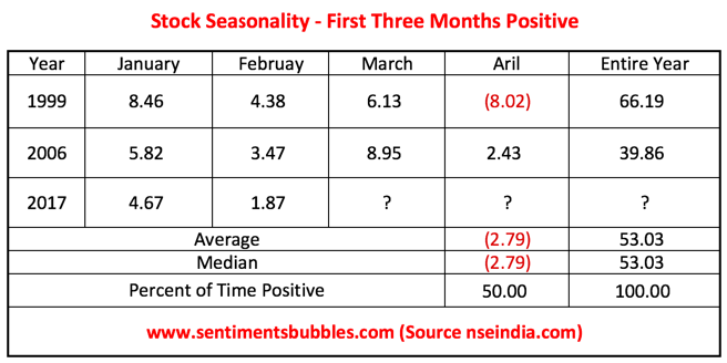 First Three Months Positive