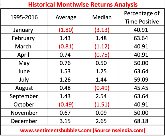 Month Wise Seasonality