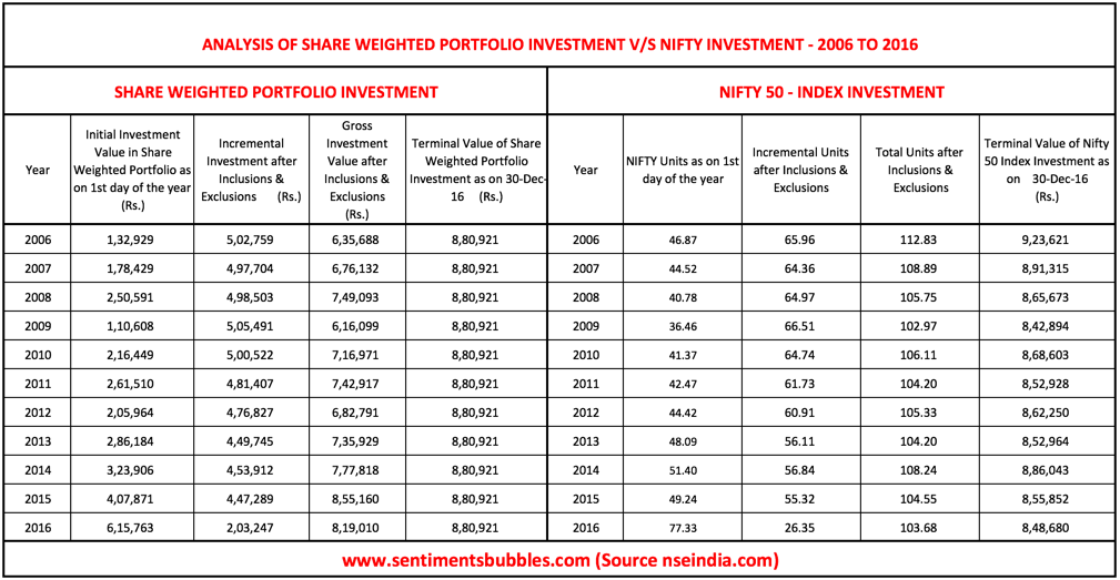 share-weighted 15
