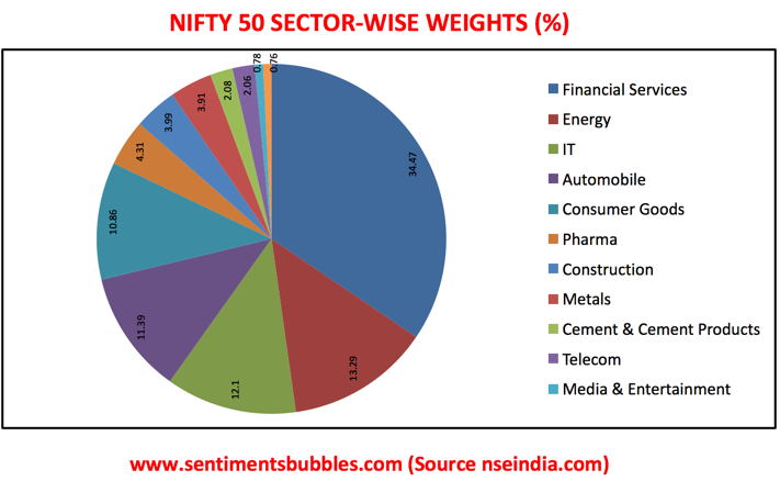 Nifty 50 Sector-Wise
