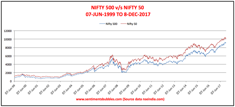 Nifty 50 v/s Nifty 500