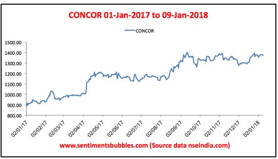 CONCOR Graph