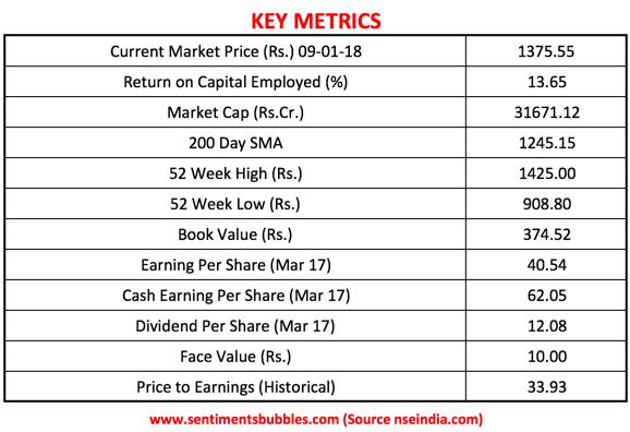 CONCOR Key Metrics