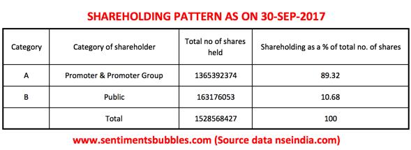 NLC Shareholding Pattern