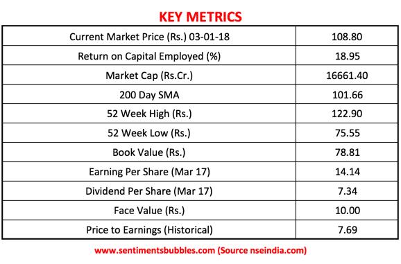 NLC Key Metrics