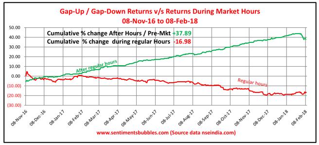 Gap-Up & Gap-Down