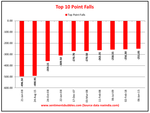 Top Ten Point Falls